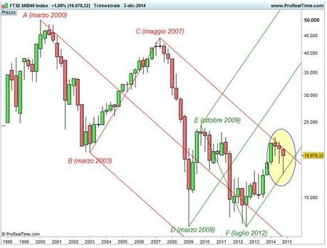 Ftse Mib - Scala semi-logaritmica - Base trimestrale