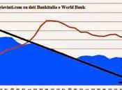 Fregano Parole: Come Tornare alla Lira fosse Diverso Bancarotta