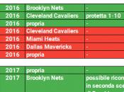 futuro Boston Celtics dopo Rajon Rondo
