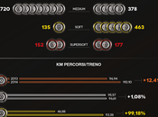 Pirelli 2013-2014, stagioni confronto