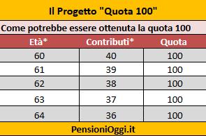 Riforma pensioni subito quota 100 per i pensionati for Ultimissime pensioni quota 100 per tutti