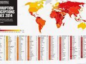 Corruzione, l'Italia quasi 'spazzatura' salva solo l'etica degli affari