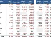 Calciomercato 2015: analisi operazioni impatti bilanci 26.01