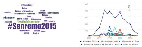 #sanremo2015 temi cloud