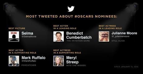 #Oscars_categorie twitter