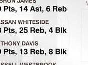 Notte 04/03/2015: Westbrook, tripla doppia, ritorno Davis!