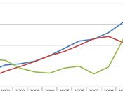 Debito pubblico: dall'inizio della crisi aumentato oltre miliardi euro