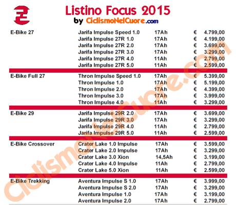 Focus listino prezzi 2015 paperblog for Fakro listino prezzi