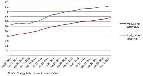 Andamento della produzione petrolifera degli USA dall'inizio del calo dei prezzi (mil. b/g)