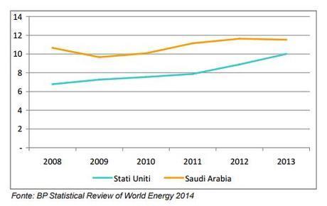 Confronto tra l'andamento ella produzione petrolifera statunitense e saudita (mil. b/g)