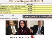 Sondaggio Elezioni Regionali Puglia: Emiliano (CSX) 45%, Schittulli (CDX) 35,5%, Laricchia (M5S)