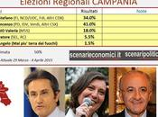 Sondaggio Elezioni Regionali Campania: Luca (CSX) 41,0%, Caldoro (CDX) 34,0%, Ciarambino (M5S) 18,0%