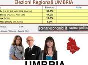 Sondaggio Elezioni Regionali Umbria: Marini (CSX) 47,0%, Ricci (CDX) 30,0%, Alunni (M5S) 17,0%