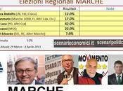 Sondaggio Elezioni Regionali Marche: Ceriscioli (CSX) 42,0%, Maggi (M5S) 22,0%, Spacca (Civ+CDX) 17,0%