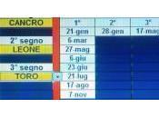 lezione astrologia predittiva antica rutiliana.Conclusione Cancro inizio delle costellazioni terzo gruppo.