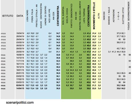 Sondaggio ipsos 14 aprile 2015: csx 38,6% (+2,6%), cdx 36%, m5s 22%
