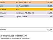Sondaggio Elezioni Regionali Liguria: Paita (CSX) 30,5%, Toti (CDX) 30,0%, Salvatore (M5S) 21,5%
