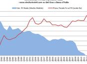 Grafico giorno: confronto aumento pressione fiscale declino