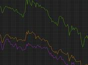 Cosa accadendo mercati