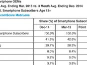 L'iPhone rimane telefono venduto negli Stati Uniti