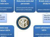 UEFA decide sanzioni Roma Inter: ecco dettagli testi degli accordi