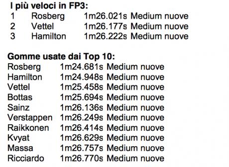 F1 Report Pirelli: Qualifiche GP Spagna 2015