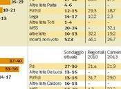 Sondaggio IPSOS maggio 2015: Elezioni Regionali Liguria Campania