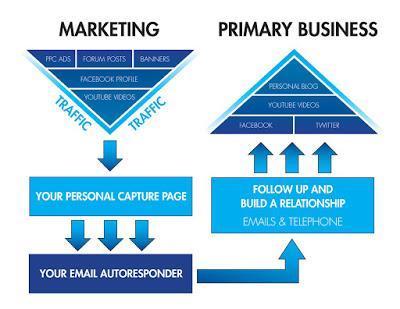 Perchè chi fa network marketing ignora la potenza di un blog
