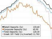 Banche greche passo collasso mancanza accordo)