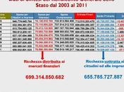 Esiste veramente debito pubblico italiano bufala fregarci?