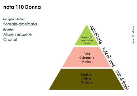 http://www.veressenze.com/floreale/47-profumi-alla-spina-nota-110.html