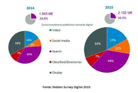 Digital Italia Nielsen