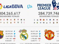 Barça Real consentono alla Liga superare Premier League social network
