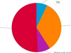 L'e-voluzione lettori italiani: preferisce ebook