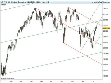 Ftse Mib - Forchette