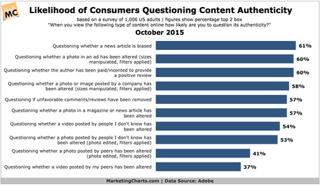 Adobe-Consumer-Likelihood-Questioning-Content-Authenticity-Oct2015