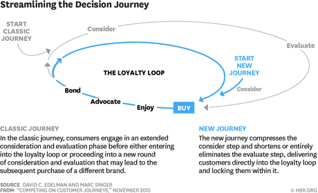 La NUOVA CUSTOMER DECISION JOURNEY - IL LOYALTY LOOP SECONDO MCKINSEY