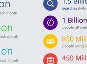 numeri mondo Facebook