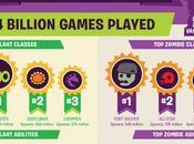 Oltre otto milioni giocatori Plants Zombies: Garden Warfare Notizia
