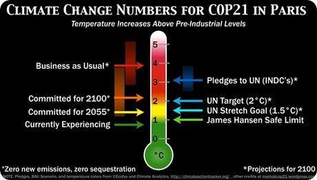 climate-change-numbers-for-cop21-infographic-1b