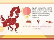 Erasmus cambiamenti tempo determinato