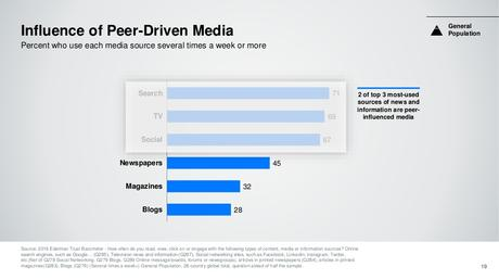 Influence of Peer Drive Media
