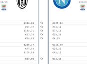 """Juventus Napoli: ragioni delle distanze """"economiche"""""""