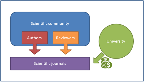 academic_publishing