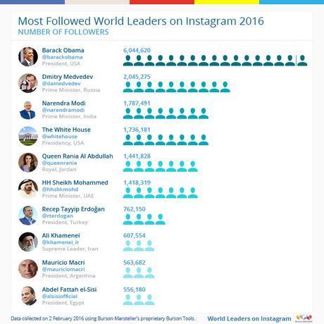 leader mondiali obama instagram