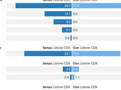 Sondaggio SCENARI POLITICI WINPOLL febbraio 2016: 34,2% (+6,6%), 27,6%, 25,9%