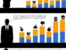 Social Sono Piattaforme Distribuzione