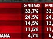 Sondaggio febbraio 2016: 33,7% (+3,2%), 30,5%, 24,5%