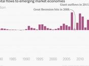 Arrestare fuga capitali paesi sviluppo