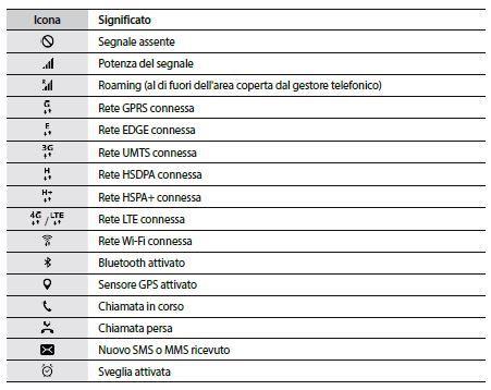 Galaxy S7 Significato Dei Simboli E Icone Sul Telefono